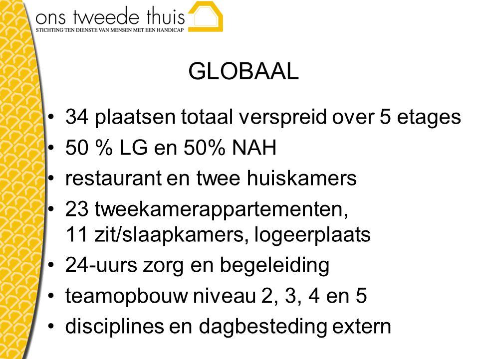 GLOBAAL 34 plaatsen totaal verspreid over 5 etages 50 % LG en 50% NAH