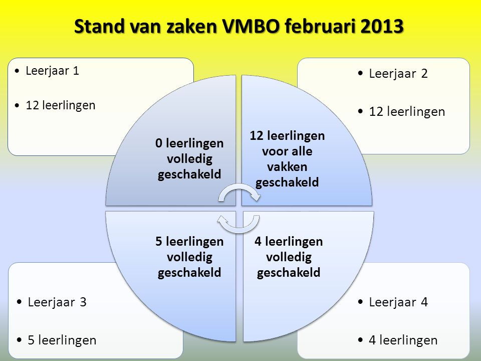 Stand van zaken VMBO februari 2013