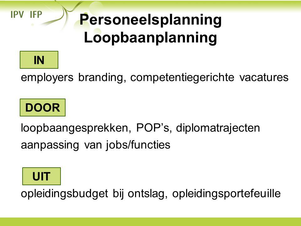 Personeelsplanning Loopbaanplanning