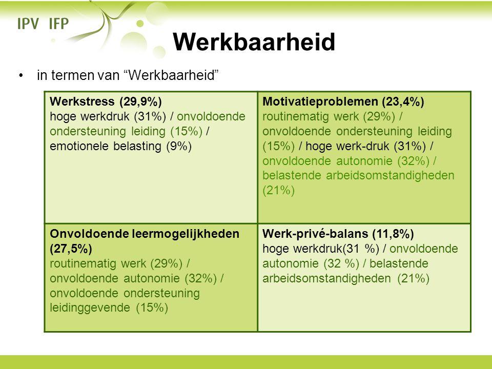 Werkbaarheid in termen van Werkbaarheid Werkstress (29,9%)