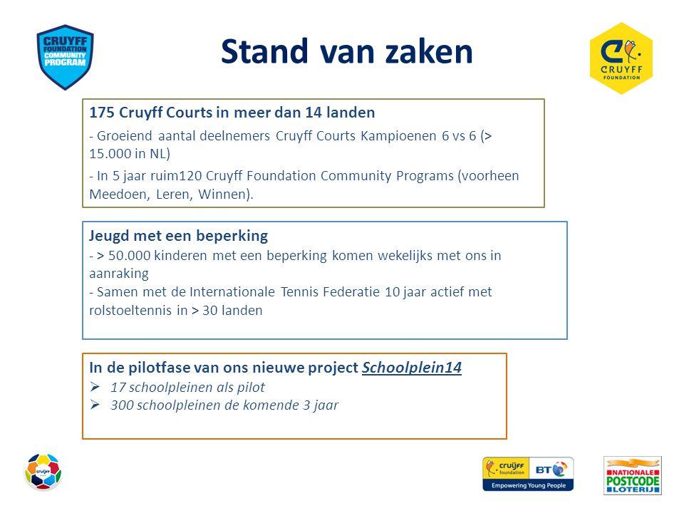 Stand van zaken 175 Cruyff Courts in meer dan 14 landen