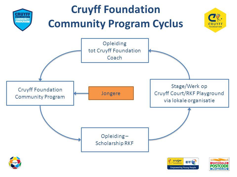 Cruyff Foundation Community Program Cyclus