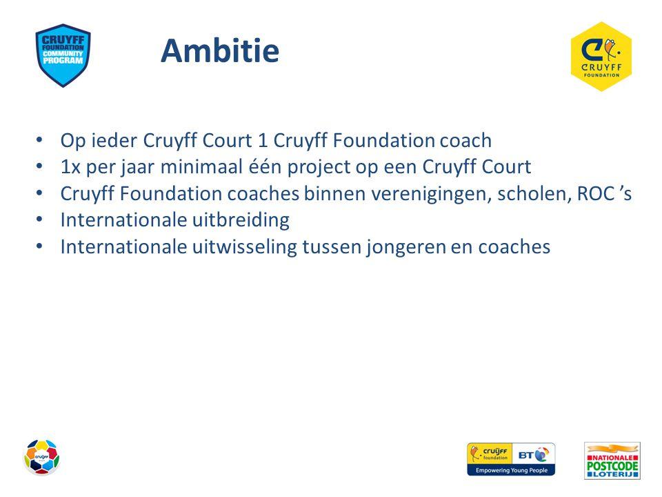 Ambitie Op ieder Cruyff Court 1 Cruyff Foundation coach