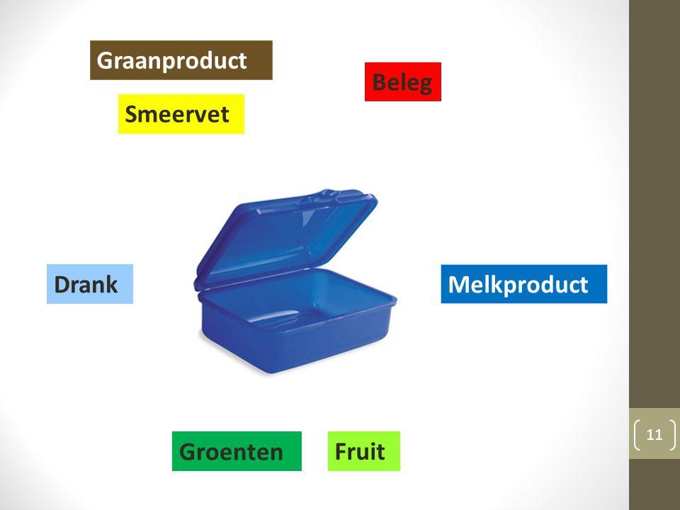 Graanproduct Beleg Smeervet Drank Melkproduct Groenten Fruit
