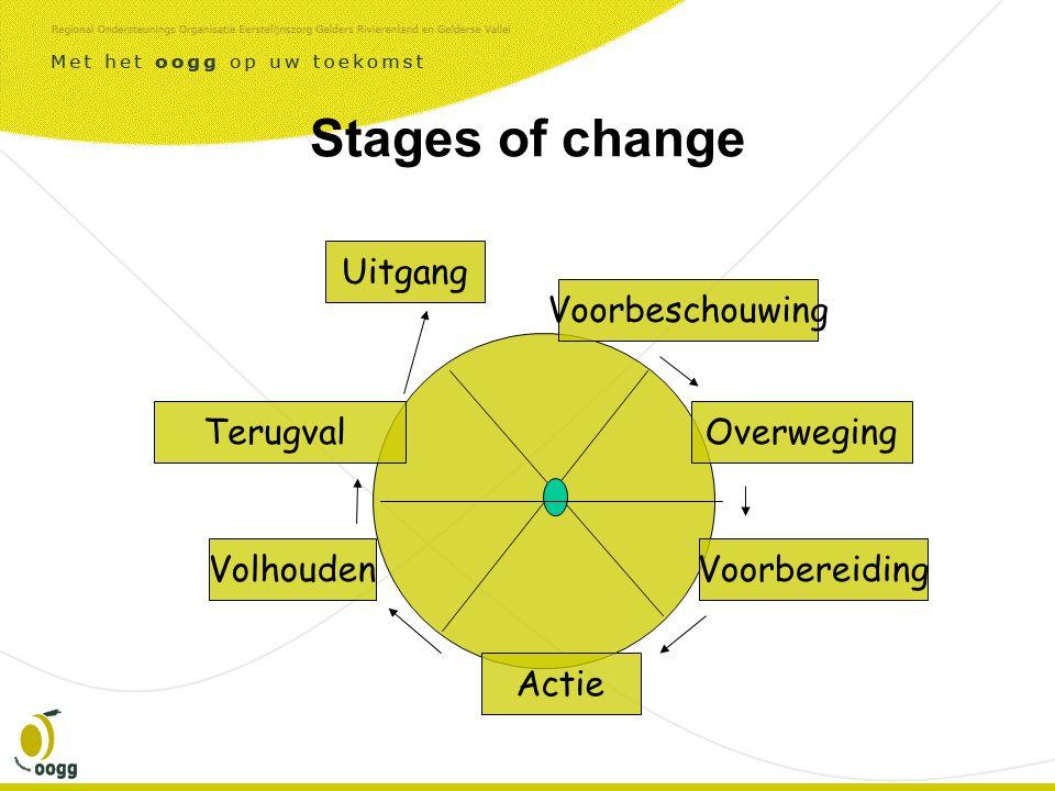 Stages of change Terugval Actie Voorbeschouwing Overweging Volhouden