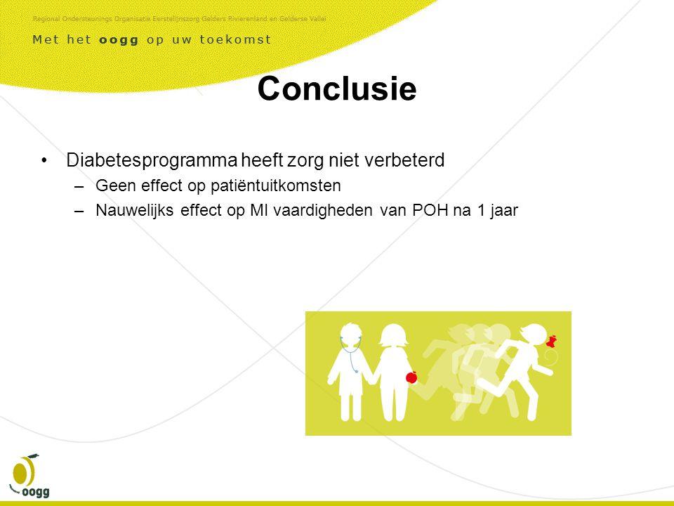 Conclusie Diabetesprogramma heeft zorg niet verbeterd