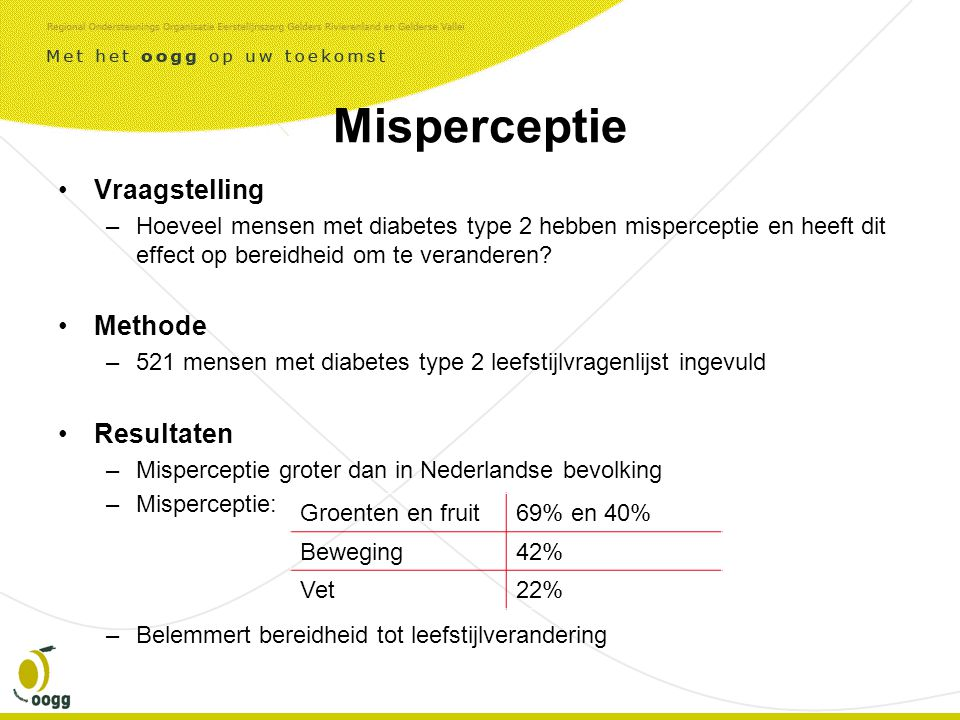 Misperceptie Vraagstelling Methode Resultaten