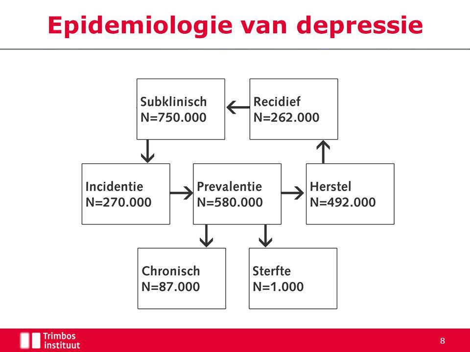 Epidemiologie van depressie