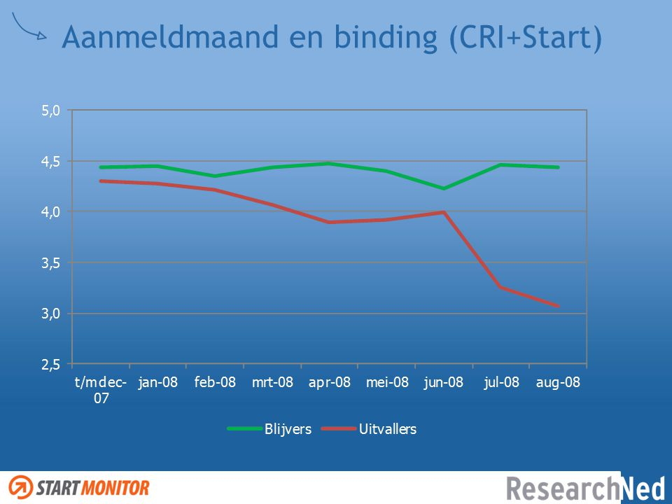 Aanmeldmaand en binding (CRI+Start)