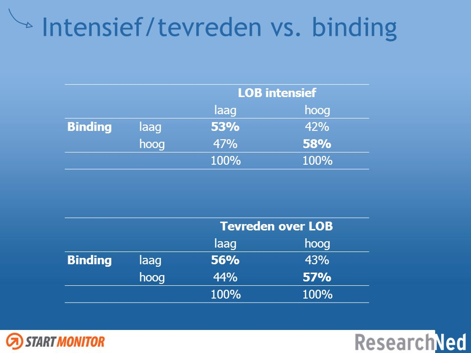 Intensief/tevreden vs. binding