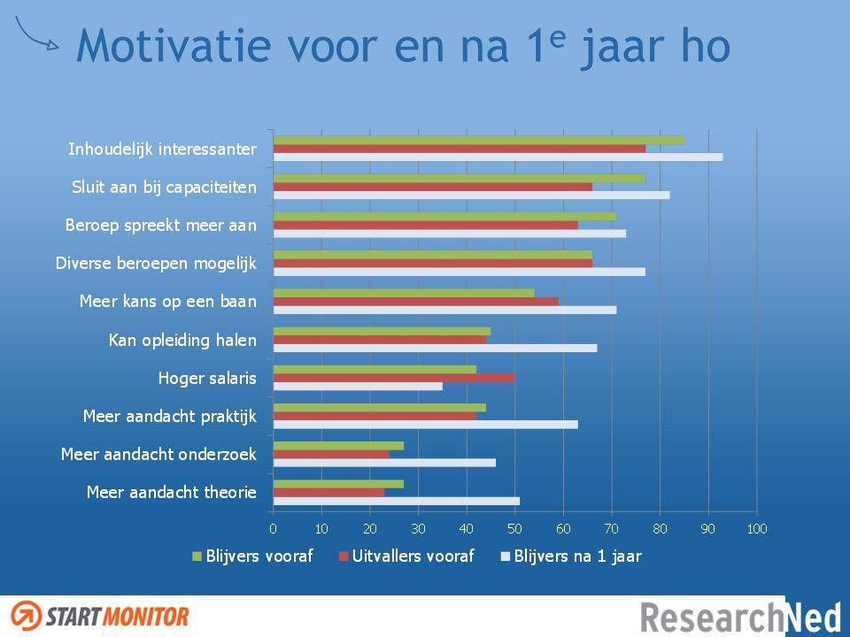 Motivatie voor en na 1e jaar ho