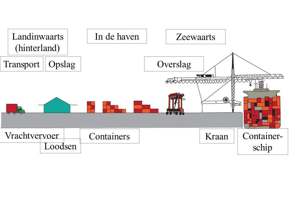 Landinwaarts (hinterland) In de haven. Zeewaarts. Transport. Opslag. Overslag. Vrachtvervoer.