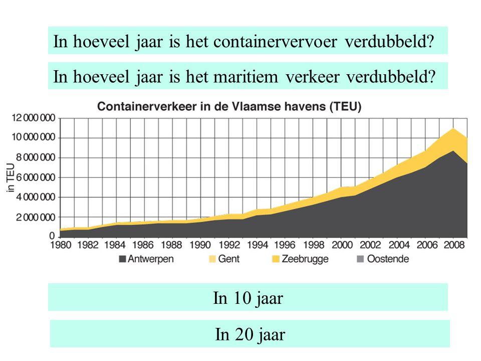 In hoeveel jaar is het containervervoer verdubbeld