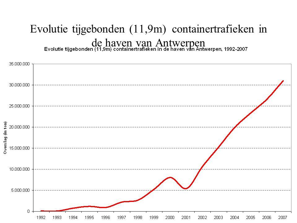 Evolutie tijgebonden (11,9m) containertrafieken in de haven van Antwerpen