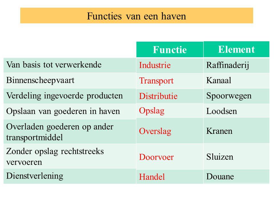 Functie Element Functie Element