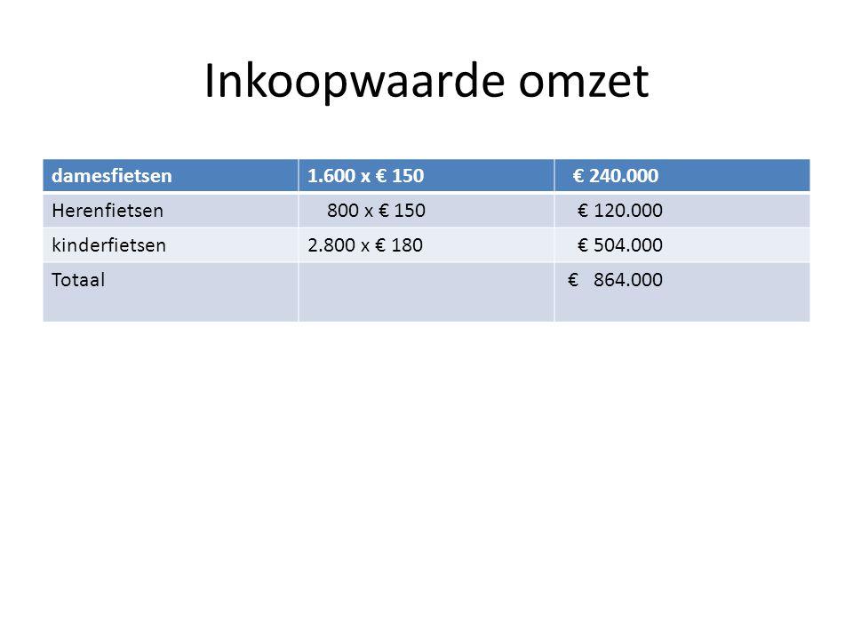 Inkoopwaarde omzet damesfietsen 1.600 x € 150 € 240.000 Herenfietsen