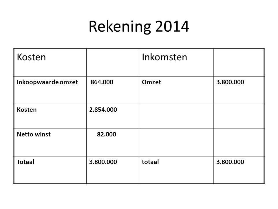 Rekening 2014 Kosten Inkomsten Inkoopwaarde omzet 864.000 Omzet