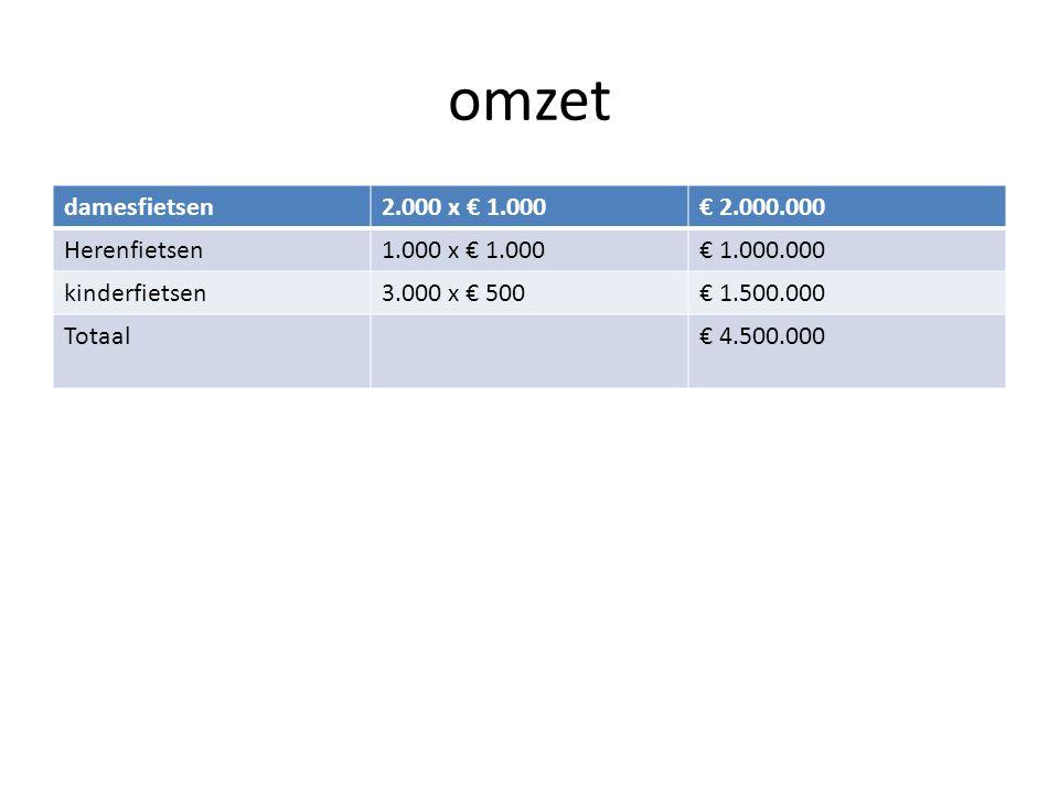 omzet damesfietsen 2.000 x € 1.000 € 2.000.000 Herenfietsen
