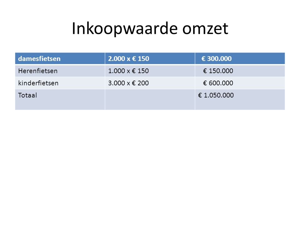 Inkoopwaarde omzet damesfietsen 2.000 x € 150 € 300.000 Herenfietsen
