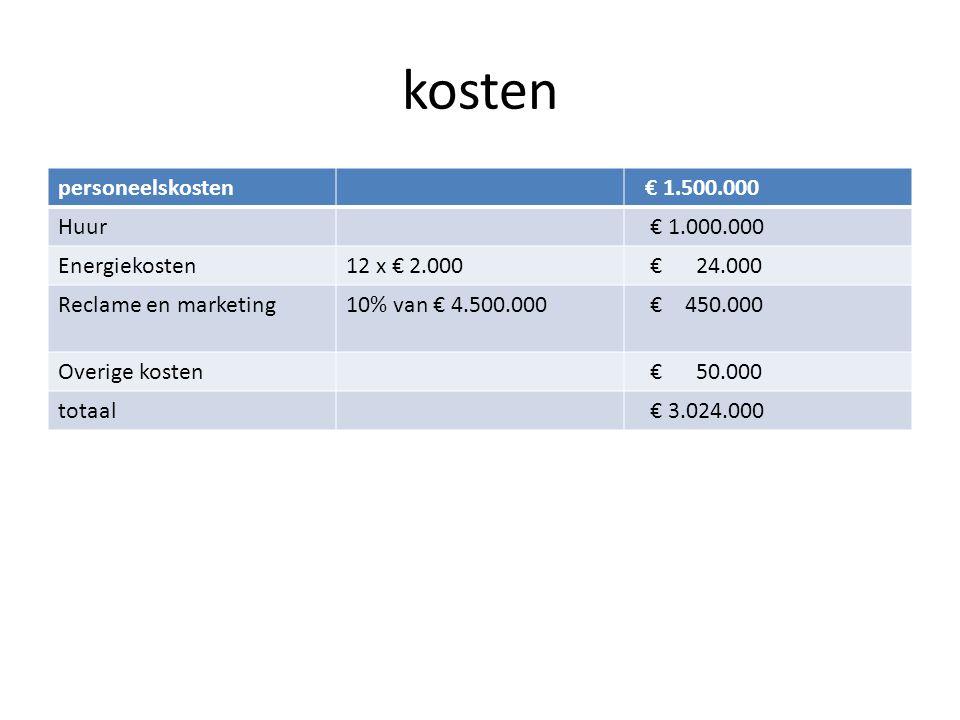 kosten personeelskosten € 1.500.000 Huur € 1.000.000 Energiekosten