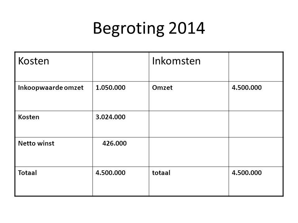 Begroting 2014 Kosten Inkomsten Inkoopwaarde omzet 1.050.000 Omzet