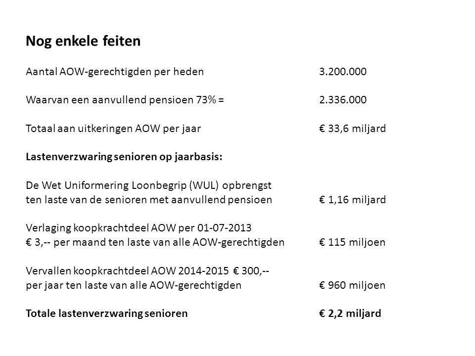 Nog enkele feiten Aantal AOW-gerechtigden per heden 3.200.000