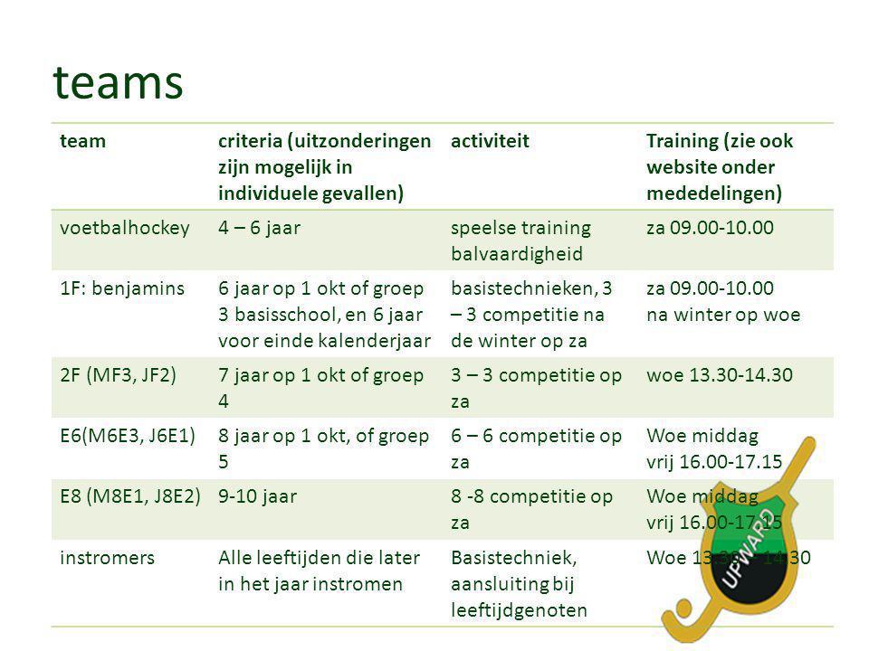 teams team. criteria (uitzonderingen zijn mogelijk in individuele gevallen) activiteit. Training (zie ook website onder mededelingen)