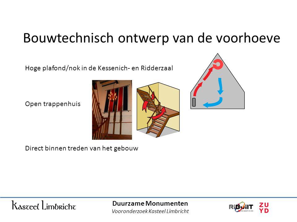 Vooronderzoek Kasteel Limbricht
