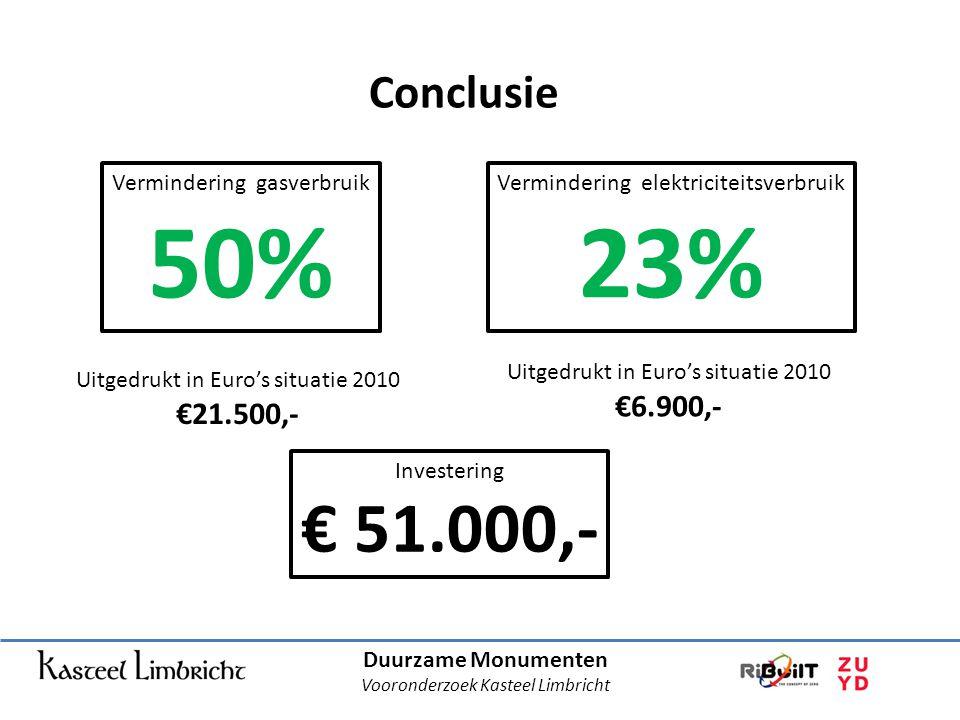 Conclusie Vermindering gasverbruik. 50% Vermindering elektriciteitsverbruik. 23% Uitgedrukt in Euro's situatie 2010.