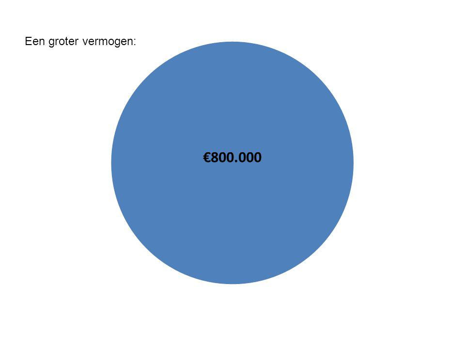 Een groter vermogen: €800.000