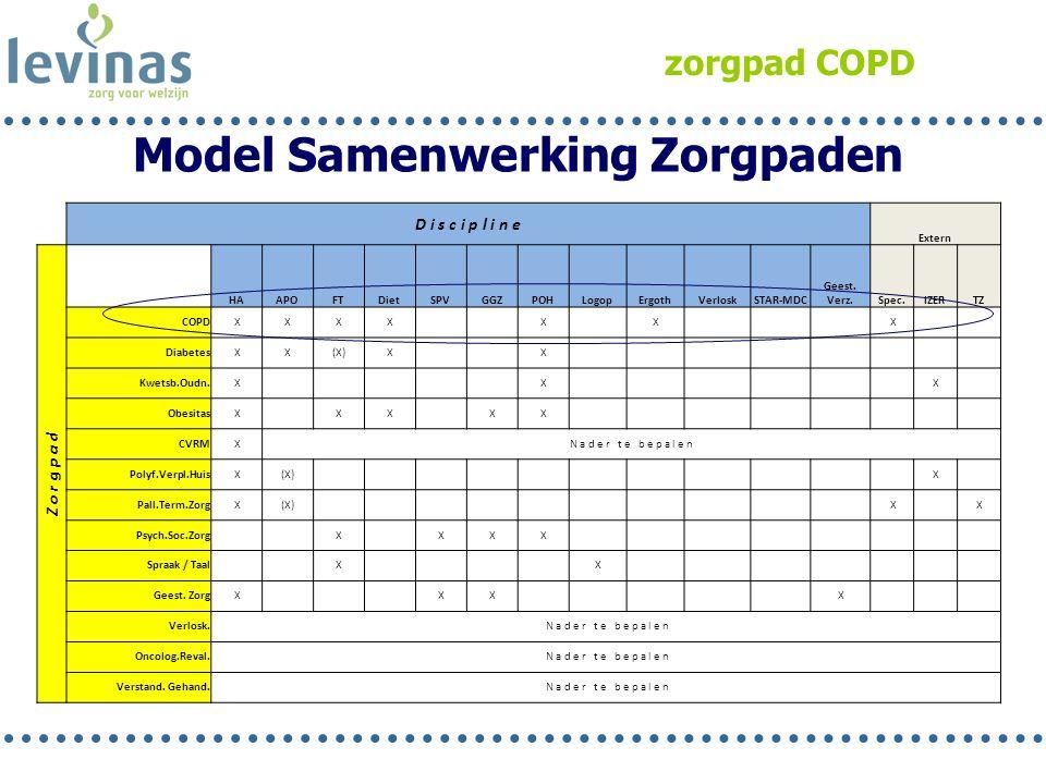 Model Samenwerking Zorgpaden