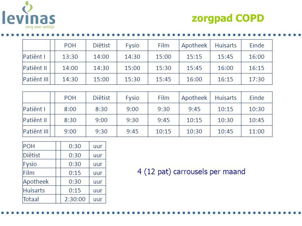 zorgpad COPD 4 (12 pat) carrousels per maand POH Diëtist Fysio Film