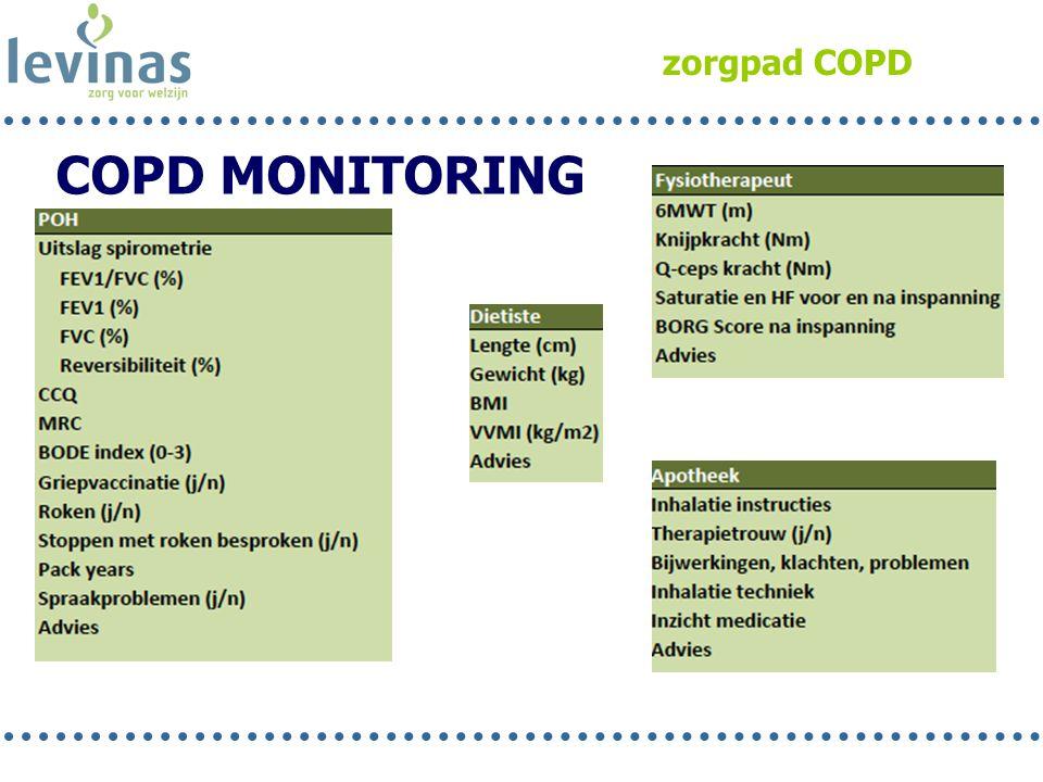 zorgpad COPD COPD MONITORING Jolande