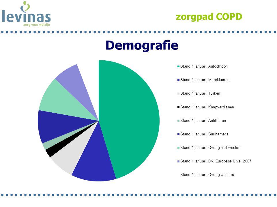zorgpad COPD Demografie Rob 9