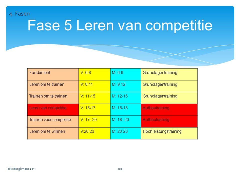 Fase 5 Leren van competitie