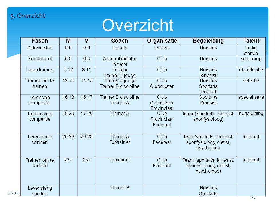 Overzicht 5. Overzicht Fasen M V Coach Organisatie Begeleiding Talent