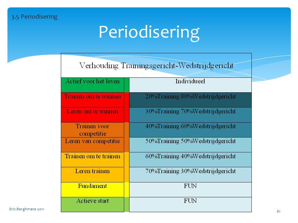 3.5 Periodisering Periodisering Eric Berghmans 2011