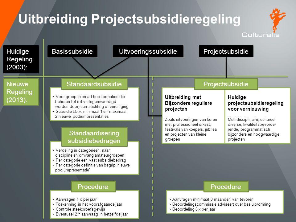Standaardisering subsidiebedragen