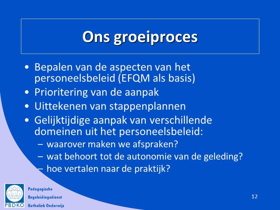 Ons groeiproces Bepalen van de aspecten van het personeelsbeleid (EFQM als basis) Prioritering van de aanpak.