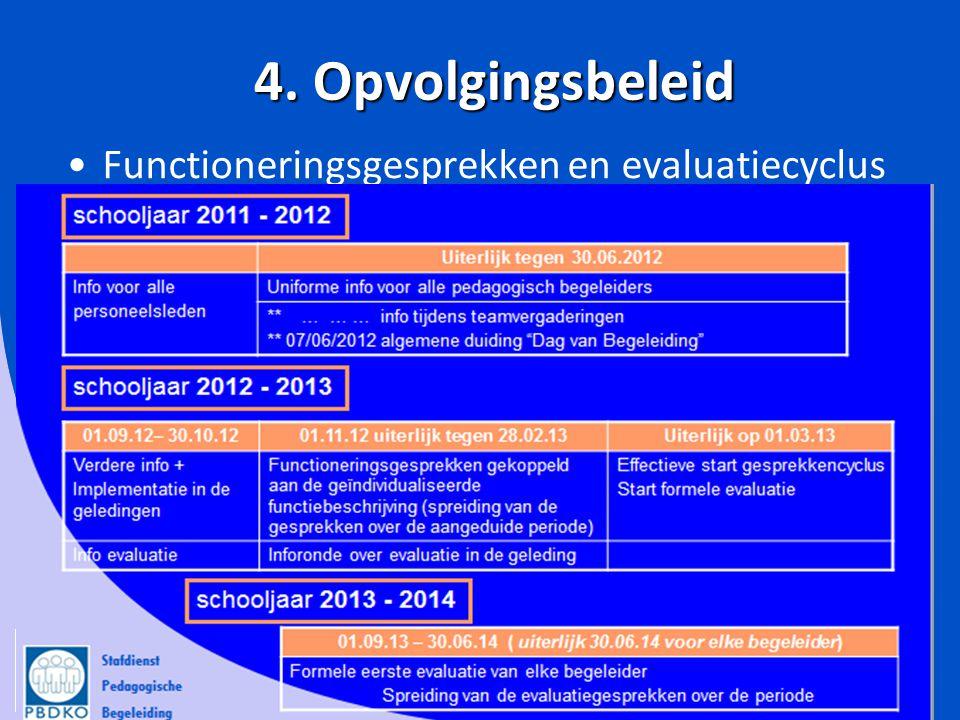 4. Opvolgingsbeleid Functioneringsgesprekken en evaluatiecyclus