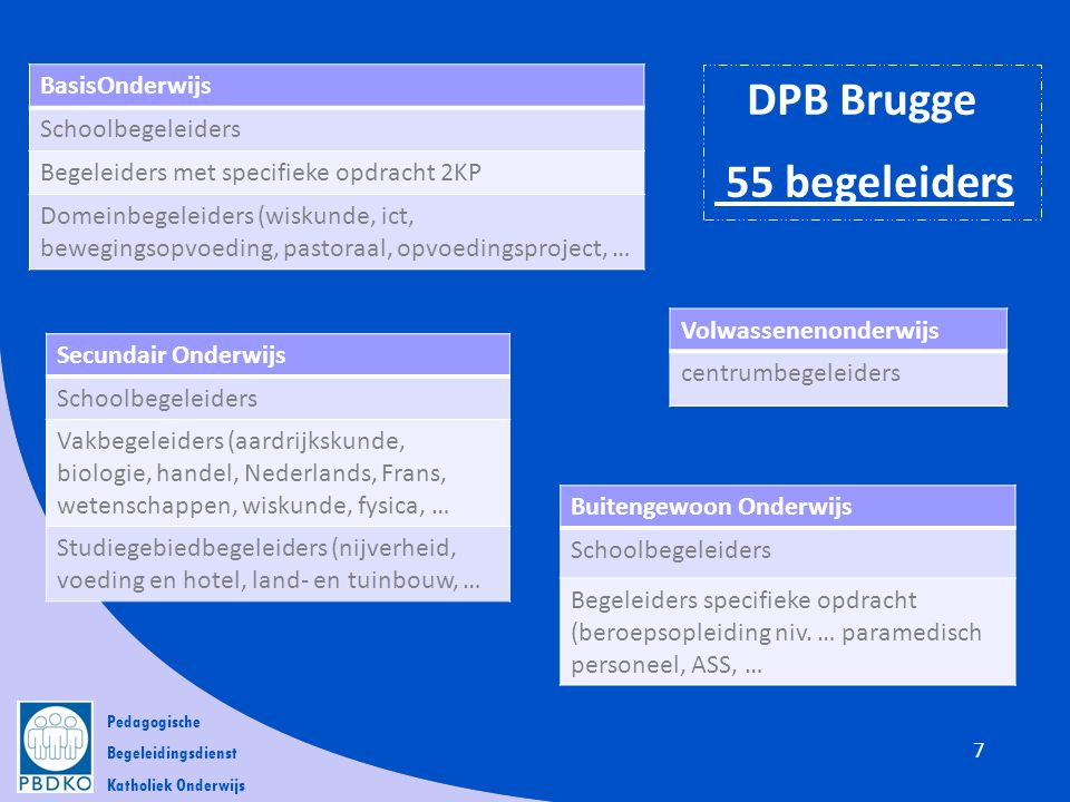DPB Brugge 55 begeleiders BasisOnderwijs Schoolbegeleiders