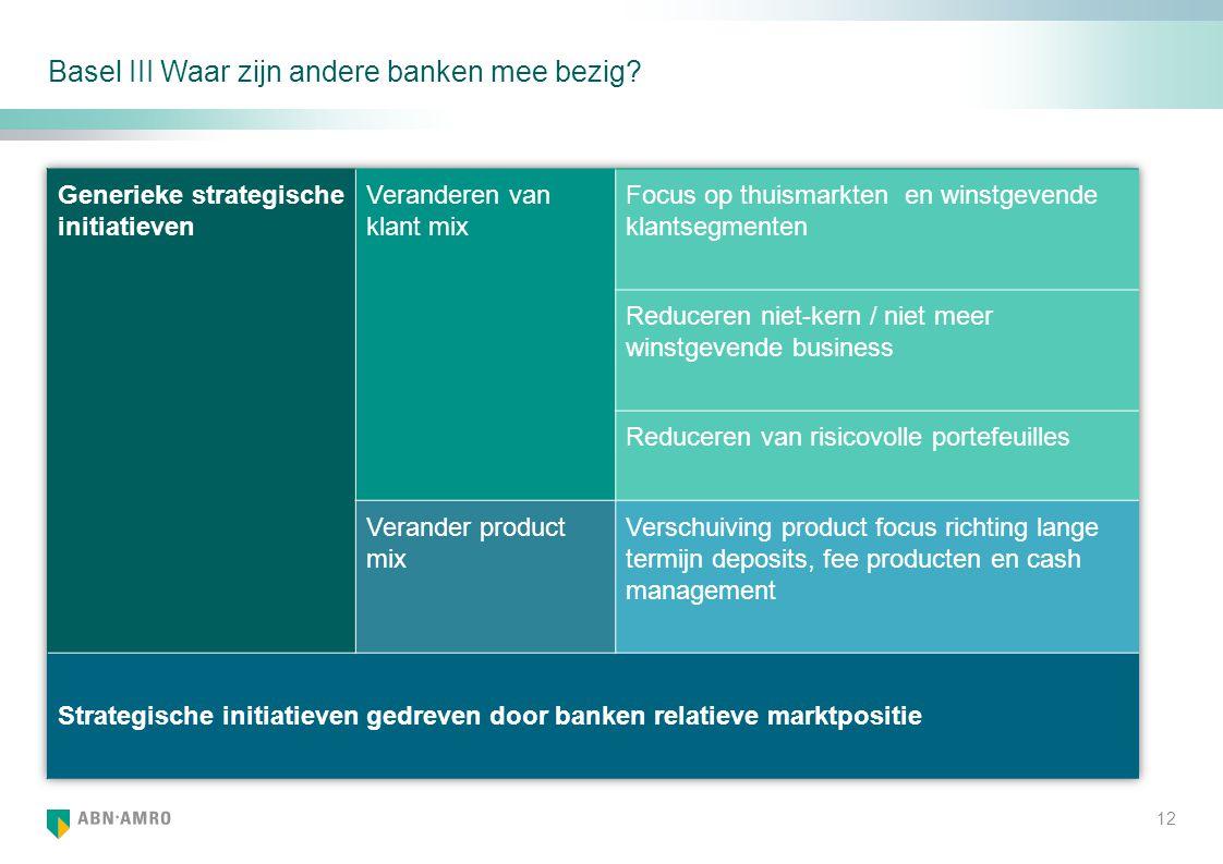 Basel III Waar zijn andere banken mee bezig