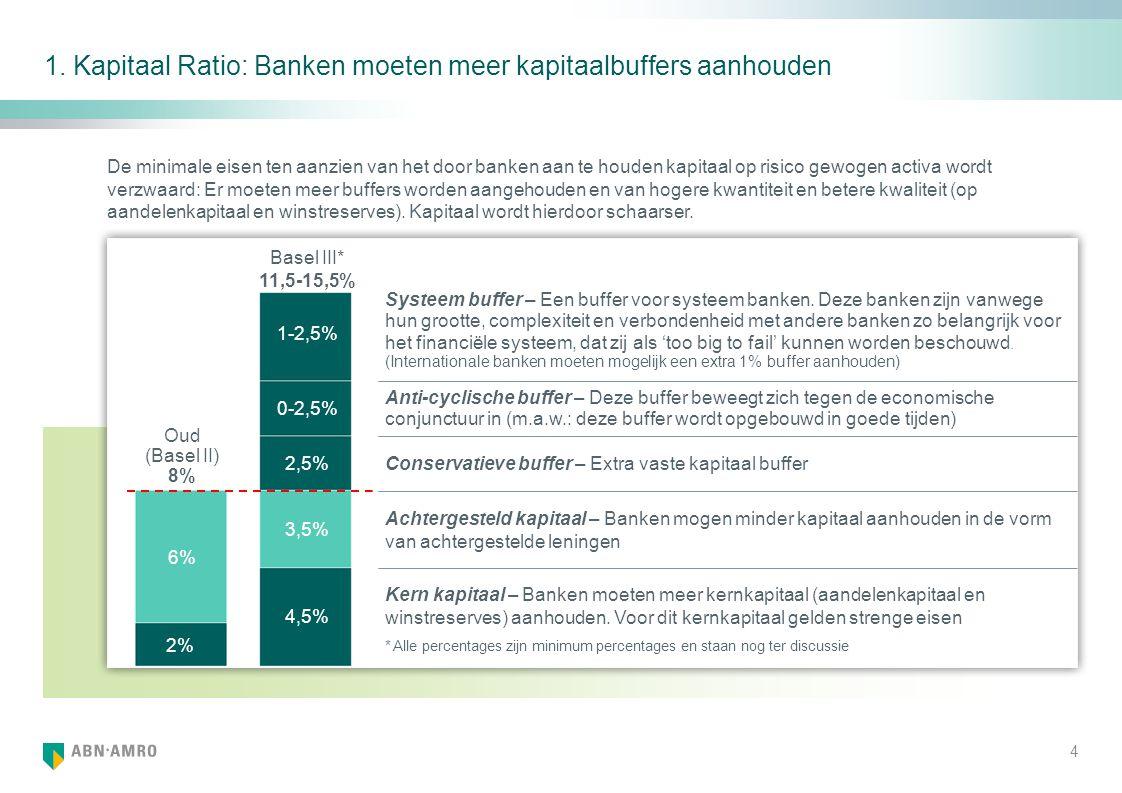 1. Kapitaal Ratio: Banken moeten meer kapitaalbuffers aanhouden