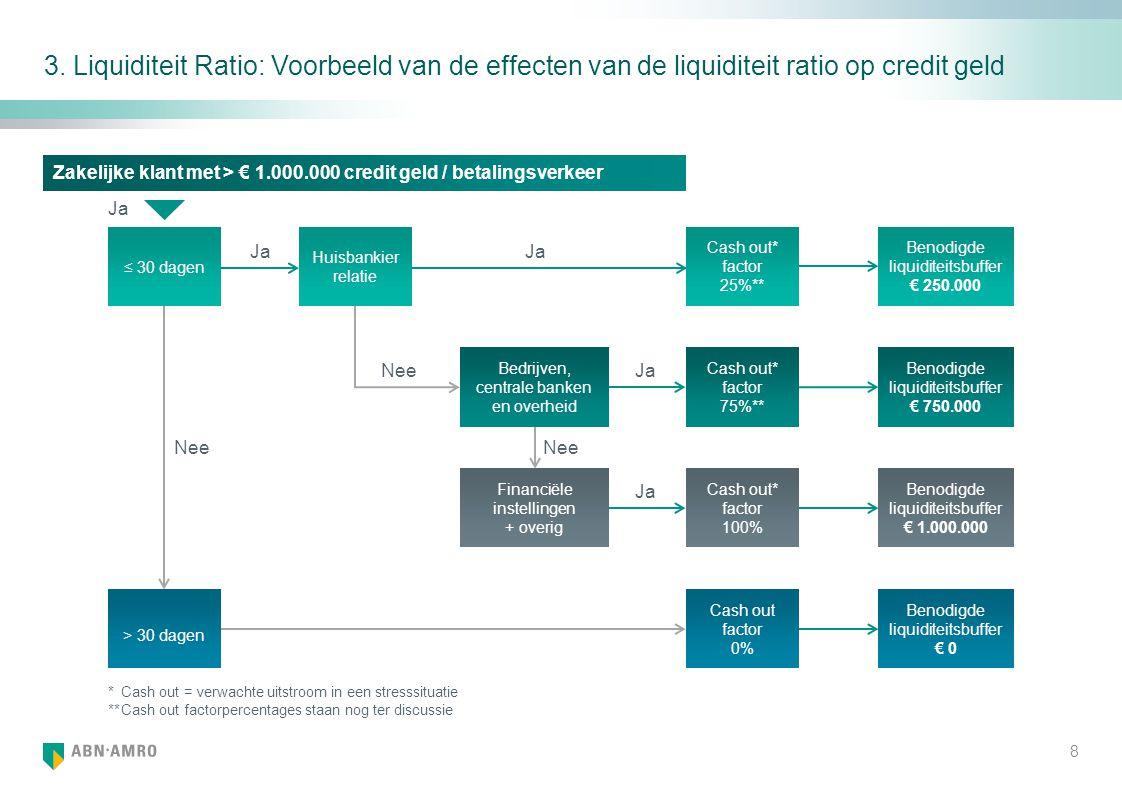 3. Liquiditeit Ratio: Voorbeeld van de effecten van de liquiditeit ratio op credit geld