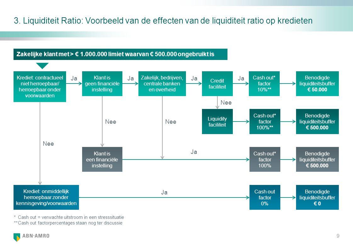 3. Liquiditeit Ratio: Voorbeeld van de effecten van de liquiditeit ratio op kredieten