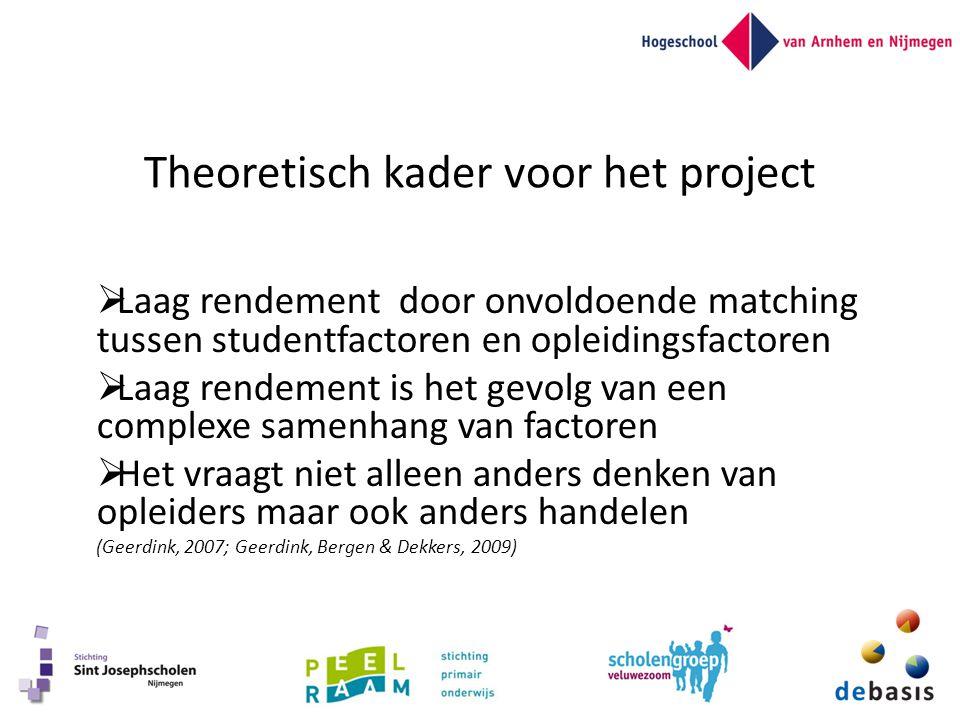 Theoretisch kader voor het project