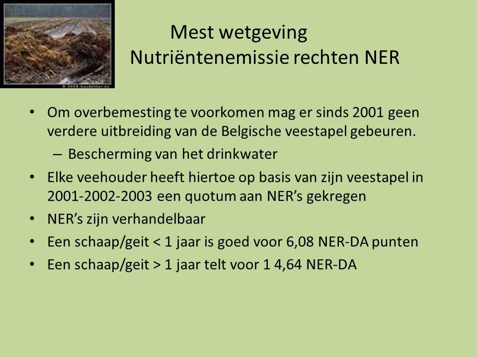 Mest wetgeving Nutriëntenemissie rechten NER