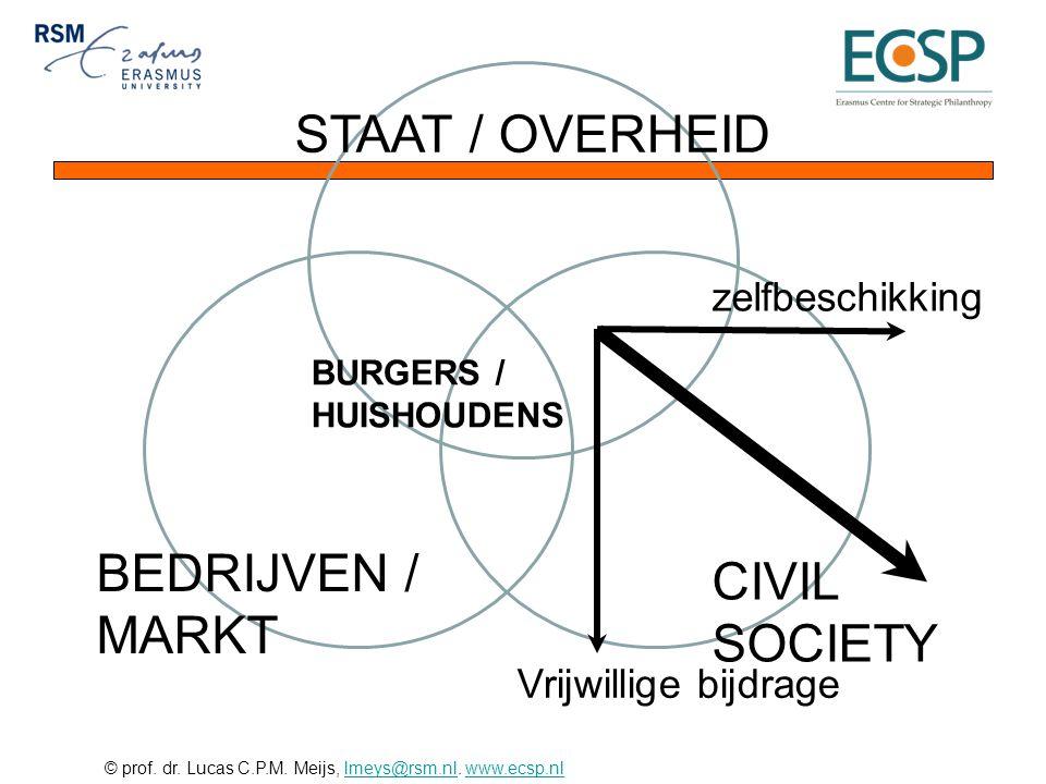STAAT / OVERHEID BEDRIJVEN / CIVIL MARKT SOCIETY zelfbeschikking