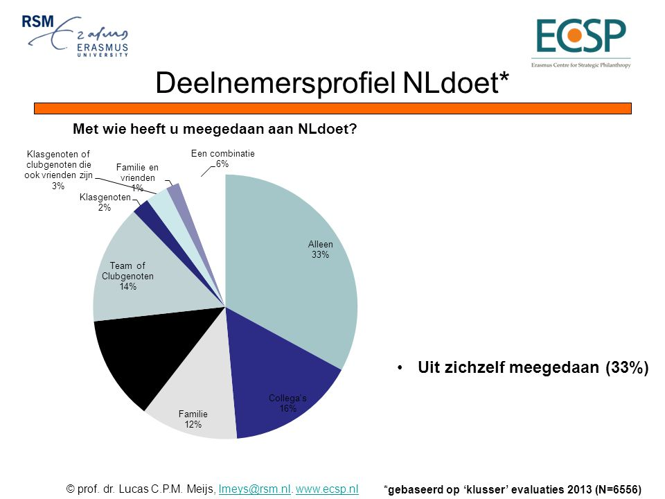 Deelnemersprofiel NLdoet*