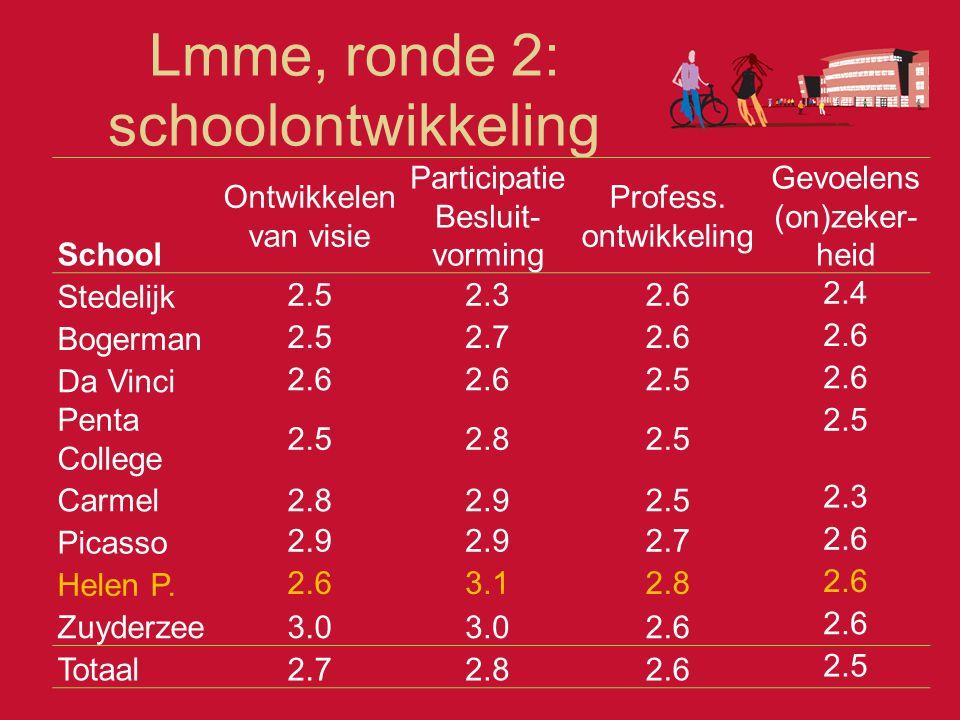 Lmme, ronde 2: schoolontwikkeling